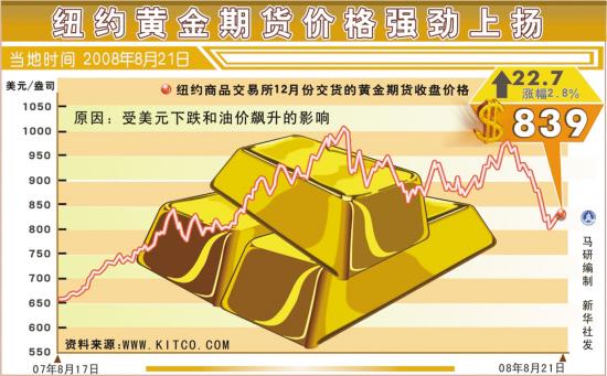 纽约黄金期货创一年最大单日跌幅