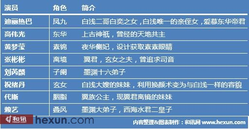 三生三世十里桃花播放量破顶 白浅杨幂才是背后最大赢家