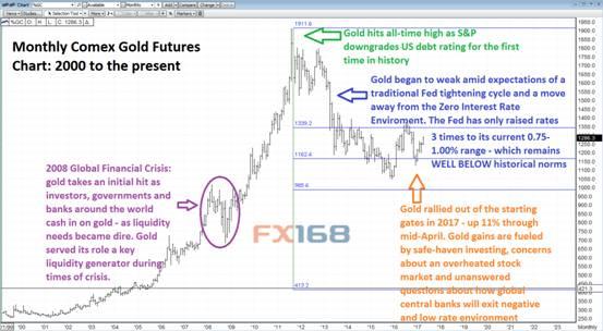 黄金2017年能涨至多高?1400或许不成问题