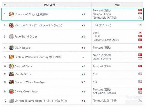 《王者荣耀》登顶全球手游收入榜。数据来源:App Annie