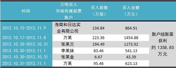 万明用多个账户买入华闻传媒股票 账户组账面获利约1358.85万元
