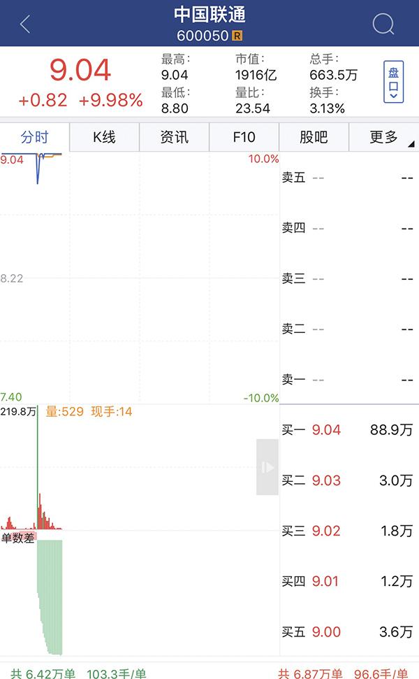 其实,中国联通港股(00762.HK)8月22日先于A股跳水,该股开盘涨1.13%,报12.5港元/股;9时42分,股价跳水翻绿,至12.34港元/股;截至10时21分,跌幅为1.46%,报12.18港元/股。