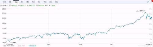 美股在整个2014~2016年,都几乎没有涨幅。