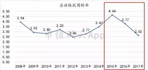 但应收账款增长势头不减,今年上半年总额又增长了约1.2个亿,而上半年总营业也仅有3.55亿左右。
