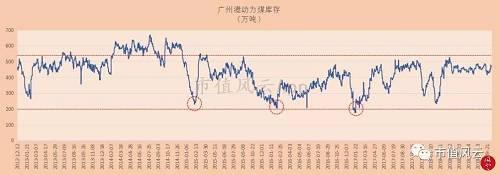 (来源:钢联煤炭网 包括广州港集团、新沙公司、西基公司和新港公司数据)