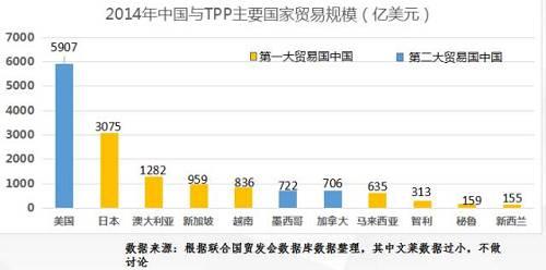 奥巴马倒也心直口快,TPP就是要竖立排斥中国的游玩规则。