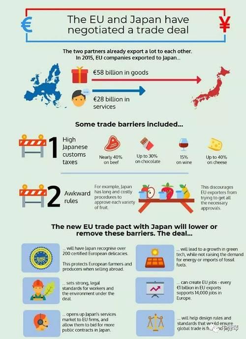 另外,日本和欧盟的EPA奏效后,将在异日的15年大幅度降矮关税,减免关税达到99%,形成世界上最大的自贸区。