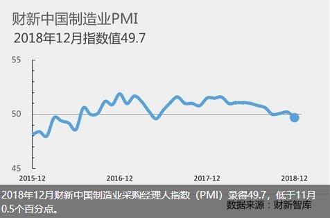 """""""总体而言,12月中国制造业内需走弱、外需疲柔。""""财新智库莫尼塔宏不悦目钻研主管钟正生指出,企业往库存意愿添强且工业品价格降落,这能够进一步拖累生产;中国经济望首来面临更大的下走压力。"""
