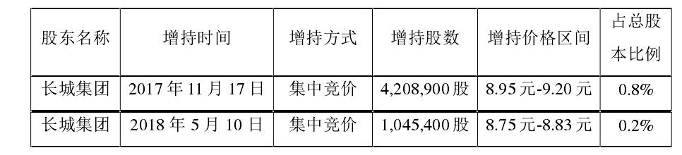 """长城影视控股股东增持""""未果"""" 实际增持金额不足承诺下限3成"""