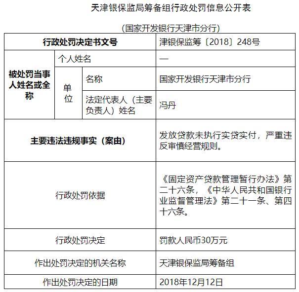国开走天津发放贷款作凶未实走实贷实付 遭银监责罚