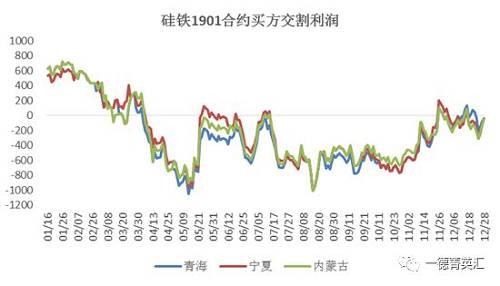 卖方交割收好12月维持震动,内蒙古由月初-152至月末-192,宁夏由月初-350至月末-292。