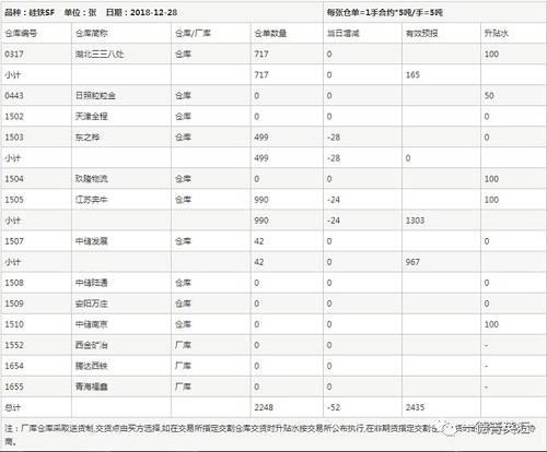 仓单量:仓单数目2248张,预报2435,相符计(2245