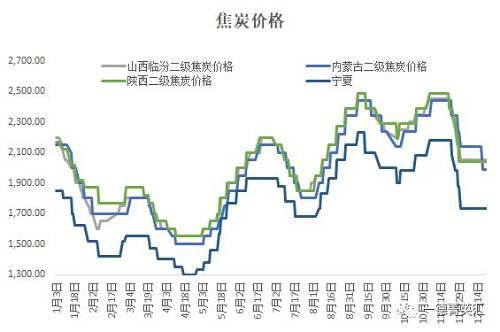 现在焦炭的价格荟萃在1600-2250元/吨价格程度在消极,本周无太大变化。12月团体焦炭价格消极300元旁边,现在焦炭价格较为安详变化不大。