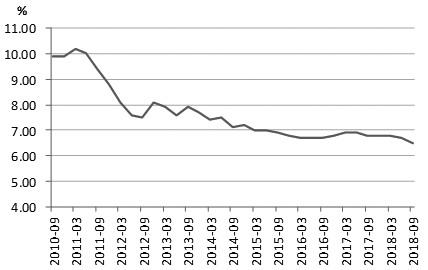 图为GDP不变价与当季同比