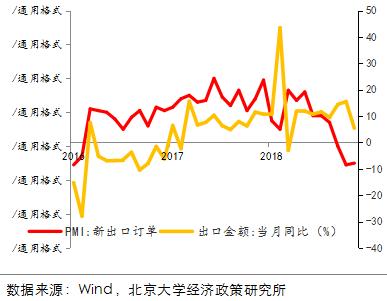 图 PMI出口新订单指数展现降落(月度)
