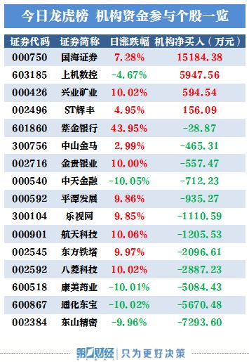 机构今日买入这4股,抛售东山精密7294万元