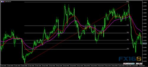重磅事件频发股汇齐震 欧元、英镑、黄金走势分析预测|金盛金融