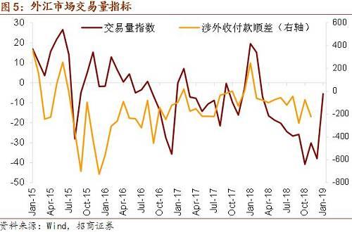 1月份招商外汇供求强弱指标继续出现边际恶化。但亚洲新兴市场资金流动指标则延续了12月以来的边际改善状态,这与目前维持震荡的美元以及不断走弱的加息预期有关,但我们认为在美联储加息后期仍不应当掉以轻心。