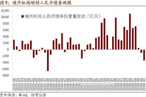 跨年之后资金面明显转松,截至1月4日,DR007相较12月28日下行70bp,R007则下行72bp。