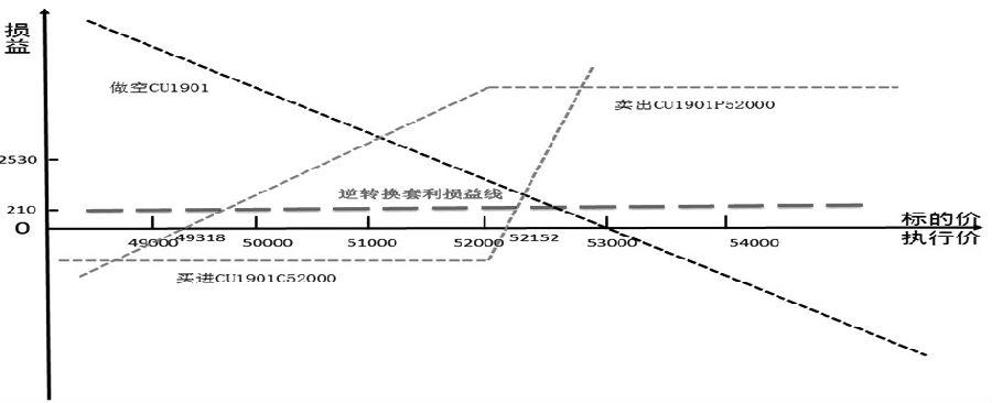 图为逆转换套利损益