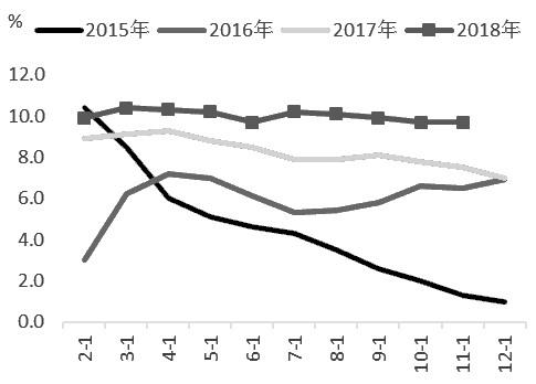 图为历年房地产投资增速变化