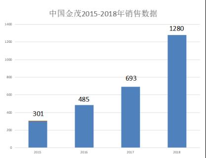 """楼市""""优等生""""金茂的2018:蓄力后发 跃入千亿"""