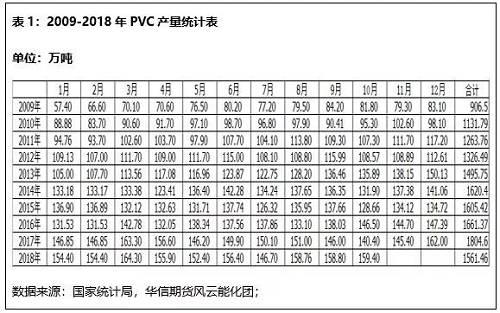 近两年来,氯碱行业发展良好,价格上维持高位,利润较为可观,整体PVC行业开工保持高位运行。从产能产量来看,PVC企业产能产量均较去年有所增加。2018年PVC1-10月份产量1561.46万吨,较去年同期增加2.2%。根据12月份PVC价格高企、检修企业较少及部分企业新投产能的影响,预计2018年PVC产量或达到1877万吨,相比2017年的1804万吨增长73万吨,增长幅度达到4%。