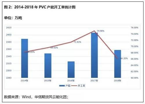 2018年我国PVC产能在2446万吨,较2017年增加33万吨,增幅1.37%。因受各种因素影响,截至目前,2018年实际投产的新产能仅在35万吨,投产有山东信发,山西榆社和山西瑞恒三家企业。另有47万吨计划2018年年底投产。
