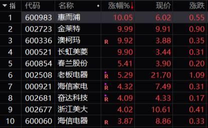 港股方面,吉利汽车一扫昨天的颓势,开盘前大涨7.63%。截止到午间收盘,已经基本收复昨天的失地,总市值重回1000亿以上。