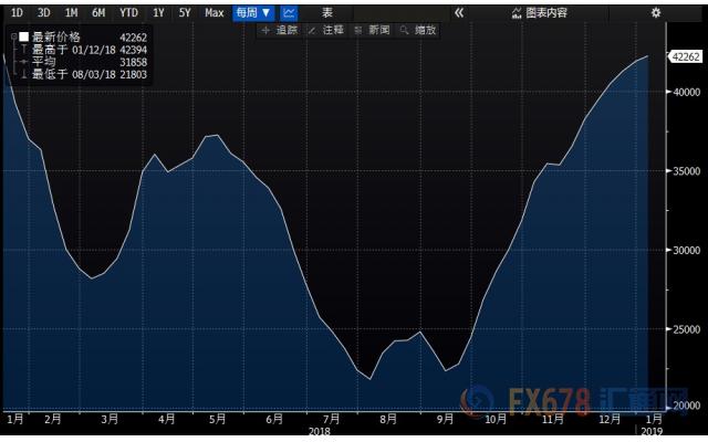 精炼油库存大增1061.1万桶,精炼油库存变化值连续3周录得增长,且创2015年1月9日当周以来新高;汽油库存增加806.6万桶,汽油库存变化值连续6周录得增长,且创2017年1月6日当周以来新高。数据公布后,美油下挫0.75美元至50.6美元/桶,涨幅缩窄到1.67%;布油失守60美元关口,下挫近0.7美元至59.59美元/桶,涨幅缩窄到1.48%。