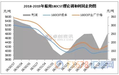 INE原油较上市以来新低已反弹近80元,两大因素主导未来走势