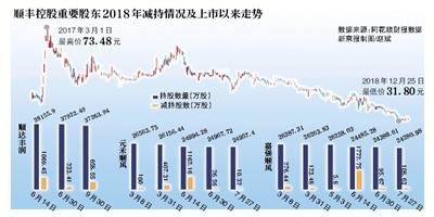 今天,顺丰控股(002352)的限售股又要解禁上市了!2019年1月10日,顺丰控股发布公告称,公司进行股权激励的限制性股票111.3173万股将于1月11日解除限售上市流通,解禁数量占总股本的0.025%。公开信息显示,在刚刚结束的2018年,包括顺达丰润(相当于顺丰员工持股会)在内的几大重要股东在频繁减持顺丰控股的股票。