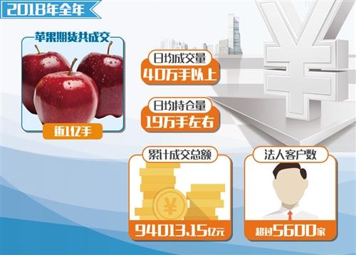 """上市一年多以来,苹果期货的市场功能初步发挥,其服务实体经济的价值得到了业界认可。随着更多的社会资本关注和进入,我国苹果产业也在逐渐由大变强,苹果日益成为果农的""""致富金果""""。"""