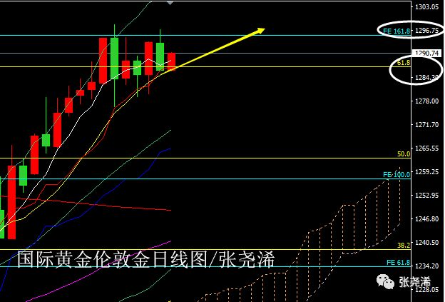 张尧浠:美元受提反弹跌势未改 黄金盘整受困仍看上破