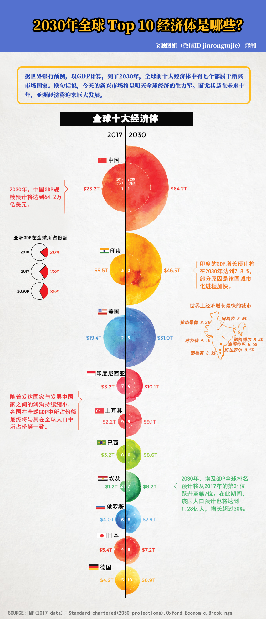 2030年世界gdp_2020年世界gdp排名