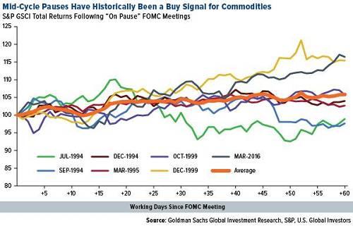 高盛維持對大宗商品增持的建議,預計未來12個月回報率為9.5%。