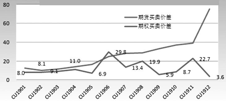 图为铜期权买卖价差月间分布