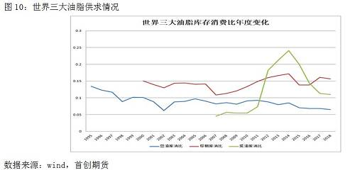 从全国三小年夜油脂的供求预期环境来看,2019年度全国三小年夜油均趋于小幅收紧。个中豆油方面,产量增速连续放缓,特别受中国压榨量放缓的影响较小年夜,而需求增速方面保持安稳至略有改良。棕榈近两年的产量规复趋势有望开场,因明年的厄尔尼诺预期和印尼扩种放缓,同时国际棕榈与豆菜油的低价差利于明年棕榈斲丧份额扩小年夜。菜油的去库存已完成,首如果中国国储库存的消化终了,且全世界菜籽供求有望进一步收紧。从团体斲丧环境看,印度往年高进口关税的政策重大限定了国际油脂斲丧空间,年度印度动物油进口同比回落4%,罢了往7-8年内印度进口是连续高增加的,是以短暂来看有改良的空间。生柴斲丧方面,马来、印尼、巴西别离推出的进步掺混率和生柴贴补政策会对明年的动物油生柴斲丧组成支撑。
