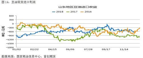 从现货进口利润环境看,今朝仍处于600元/吨阁下的深度倒挂中,仍旧会限定短时候豆油进口的呈现,无非团体环境比过来两年有所好转。倘使2019年度国内豆油供求呈现收紧,那国内豆油进口倒挂程度存在收敛需求。但同时在团体豆油库存回到低位以前,咱们仍需留心盘面价钱给出进口利润时的套保压力。
