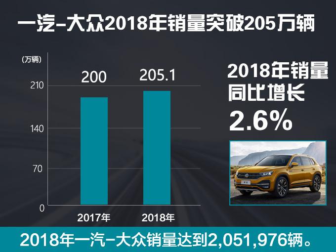 """1月17日大众汽车集团(中国)媒体沟通会上,大众汽车集团(中国)副总裁彭菲莉对于过去一年成绩表达了充分的肯定:""""过去一年,大众不仅在充满挑战的市场环境中维持了交付水平,还进一步提升了市场份额,这份成绩离不开客户的信任和集团不断发力的SUV攻势。"""""""
