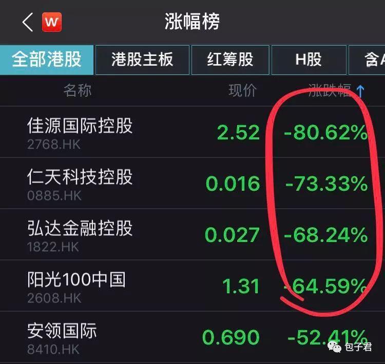 港股今天有五只股票血崩