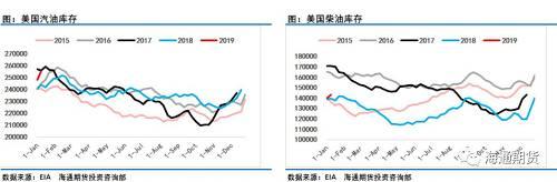 根据最新一周的美国能源信息署(EIA)周报显示,美国1月11日当周EIA原油产出较之前一周增加约20万桶/日,至1190万桶/日。美国1月11日当周EIA原油库存 -268.3万桶,预期 -250万桶,库欣地区原油库存 -74.3万桶,单纯看原油库存好似利多油价,但成品短的累库却表现得超市场预期,数据显示,汽油库存  750.3万桶,至2017年2月份以来新高,精炼油库存  296.7万桶。如果单纯从产量和全口径库存来看当前油价调整压力较重。