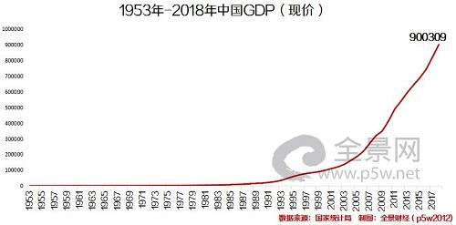 刷屏!中国GDP首超90万亿!1.4亿家庭年收入10万+