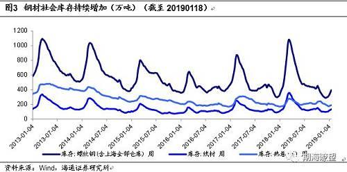 1月18日当周,螺纹钢主力合约上涨3.27%,收于3633元/吨,1月共上涨7.42%。成交量低迷,现价下行速度减缓,期价持续上行,基差进一步减小。