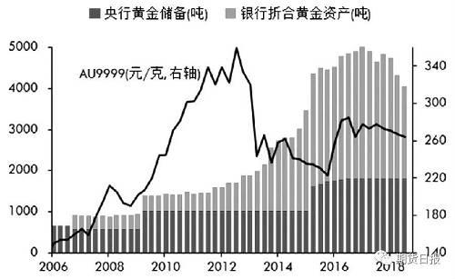 【圖】中國央行黃金儲備和商業銀行黃金資產