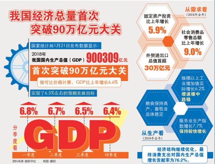 2019年经济总量_2019一季度各省gdp排名 16省份GDP增速跑赢同期全国6.4 的增速