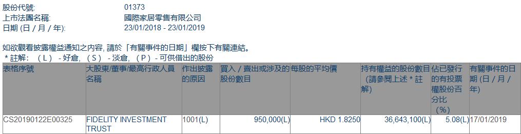 增减持国际家居零售(01373.HK)获FIDELITY INVESTMENT TRUST增持95万股