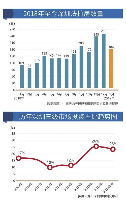 市场丨深圳法拍房激增背后:投资客开始离场
