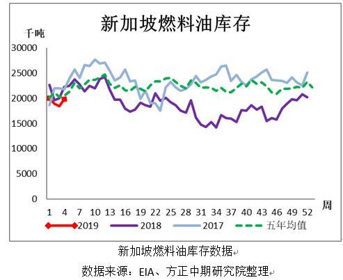 新加坡国际企业发展局(IES)公布的最新数据显示,截止 2018 年 1 月 23 日当周,新加坡<a href='http://pudh.cn/tags/%e7%87%83%e6%96%99%e6%b2%b9/'>燃料油</a>库存上涨至三周高点 1981.2 万桶,较上周增加 140.8 万桶或 7.65%。但仍低于历年平均水平。