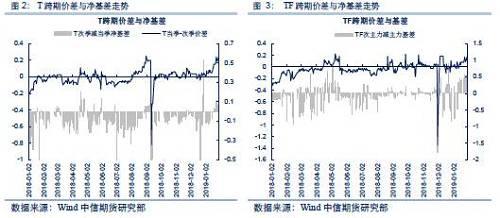 期债策略分享专题系列之一:跨期价差面临重新定价